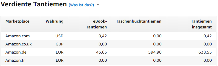 Einnahmen im April des Amazon Kindle Business