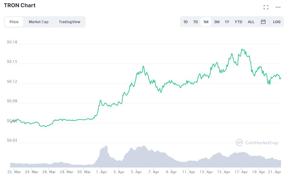 TRX Kurs - Staking von Kryptowährungen