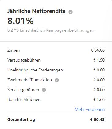 Zinsen auf Mintos